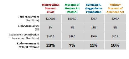 Apollo inquiry: trouble for New York museums