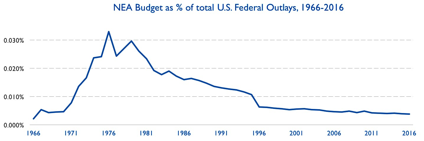 Source: National Endowment for the Arts and Office of Management and Budget