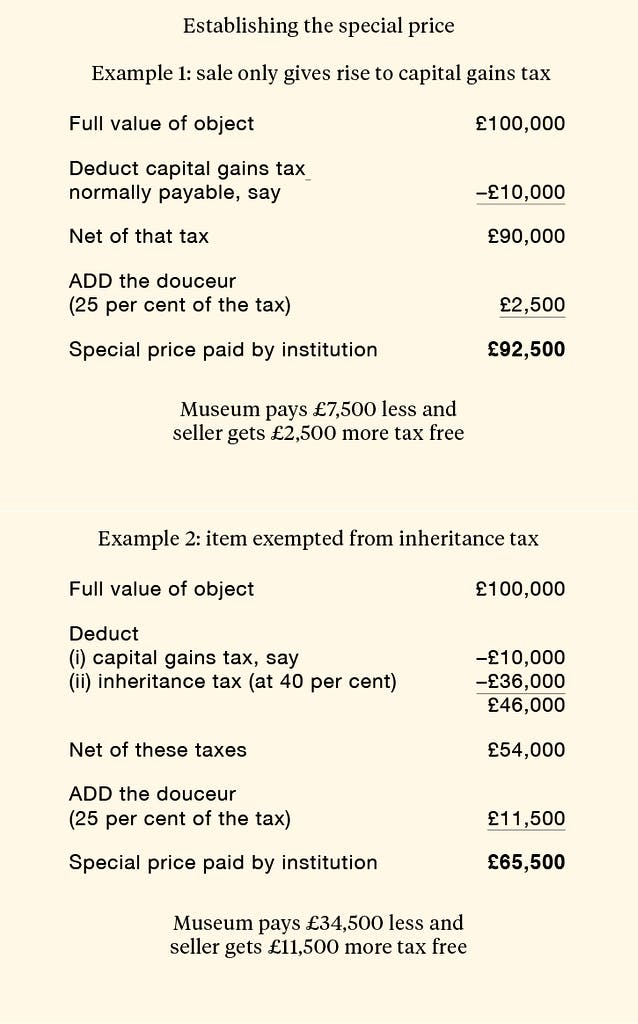 Calculating the special price table