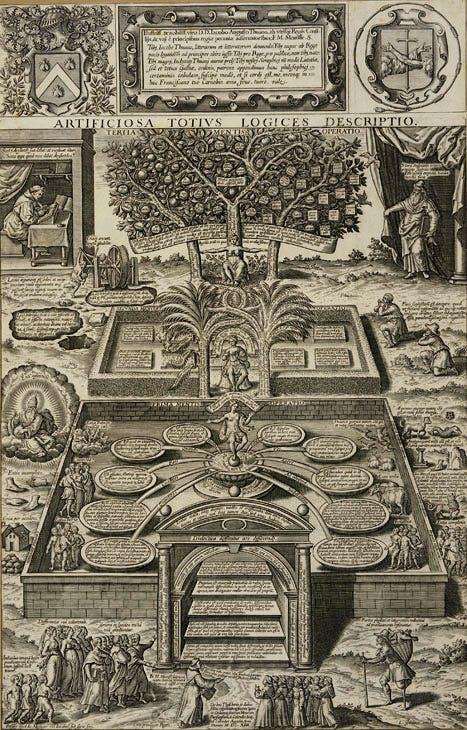 Artificiosa totius logices descriptio (Artificial Description of Logic in Its Entirety) (1614), designed by Martin Meurisse and executed by Léonard Gaultier. Bibliothèque royale de Belgique, Cabinet des Estampes, Brussels
